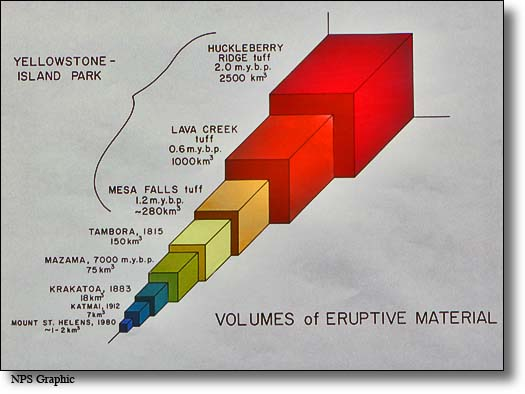 Yellowstone super volcano volcanic eruptive comparative graphic ccuart Gallery